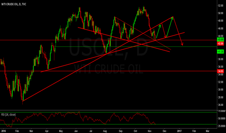 USOIL: USOIL POSSIBLE WAVE STRUCTURE