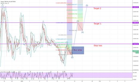 XVGBTC: XVG potential Elliot wave forming