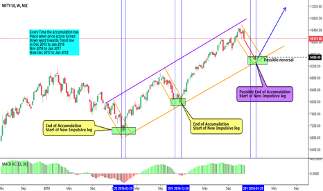 NIFTY: Long after Accumulation ( A lesson to So Called Experts )