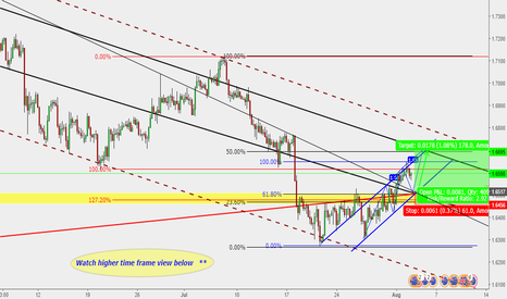 GBPAUD: GBP/AUD : Buy setup ** ( Structure & trend following )