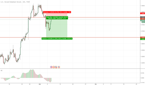 USDCAD: USDCAD: Sell/Short di Broken Support