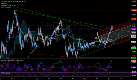 CADJPY: CADJPY: Above large 50% fib and a couple of trendlines