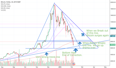BTCUSD: The Bitcoin November to December bubble will pop about $5555