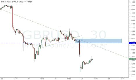 GBPUSD: GBPUSD potential reaction zone around 1.5235