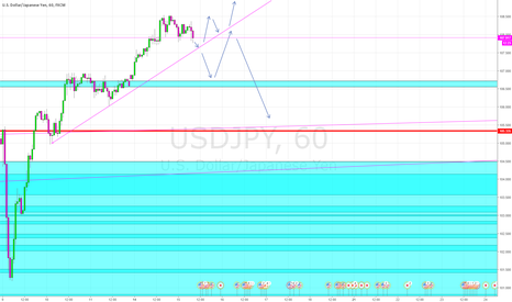 USDJPY: patiently waiting