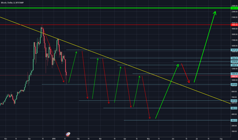 BTCUSD: Bitcoin is not going above 20k within 2018