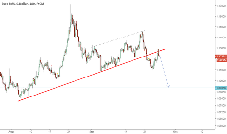EURUSD: Dollar euro may fall to 1.940