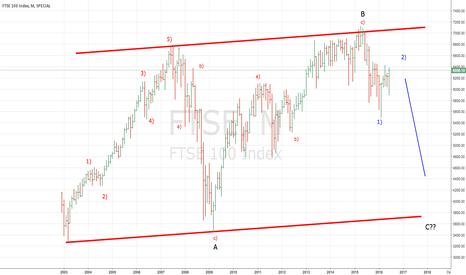 FTSE: Companies set for a bumpy ride?? FTSE Flat Correction