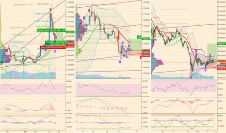 FCTBTC: market turning bullish, short term long