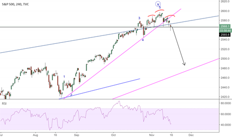 SPX: SPX; head & shoulders