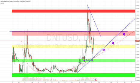 DNTUSD: District0x Investment Analysis