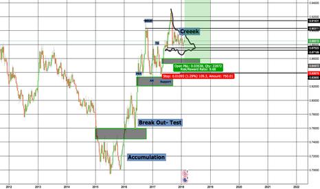 EURGBP: Eur/Gbp Long Setup