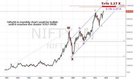 NIFTY: Nifty50 Monthly Elliot waves