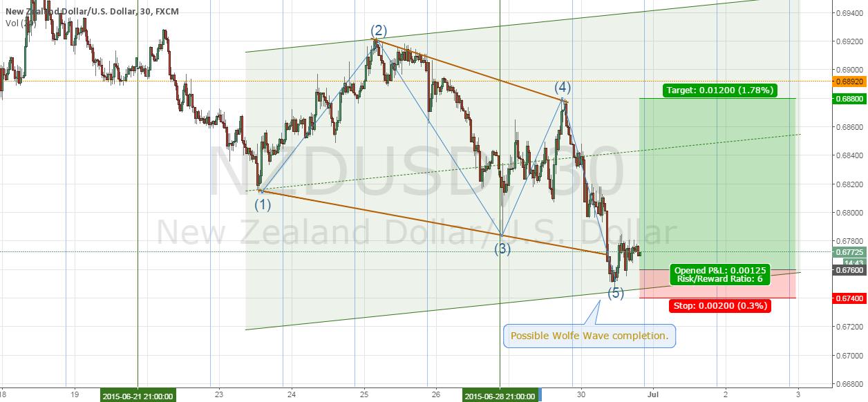 Trade #2  NZDUSD (Wolfe Wave) - Failed