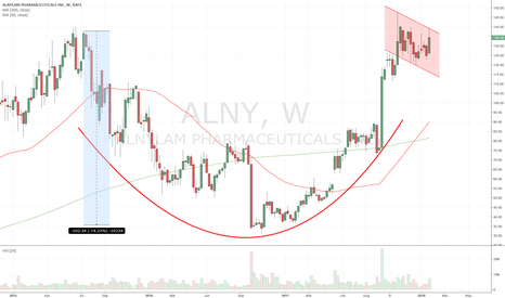 ALNY: $ALNY - C&H or IHS - b/o target +100 pts