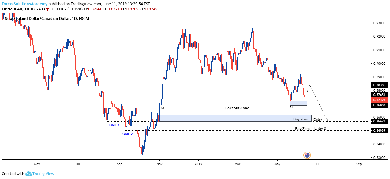 QML + Fakeout for FX:NZDCAD by ForexaSolutionsAcademy