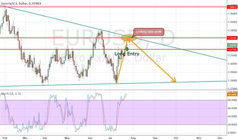 EURUSD: Downward Triangle Setup for the EURUSD
