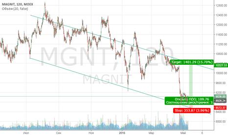MGNT: Покупка акций Магнита