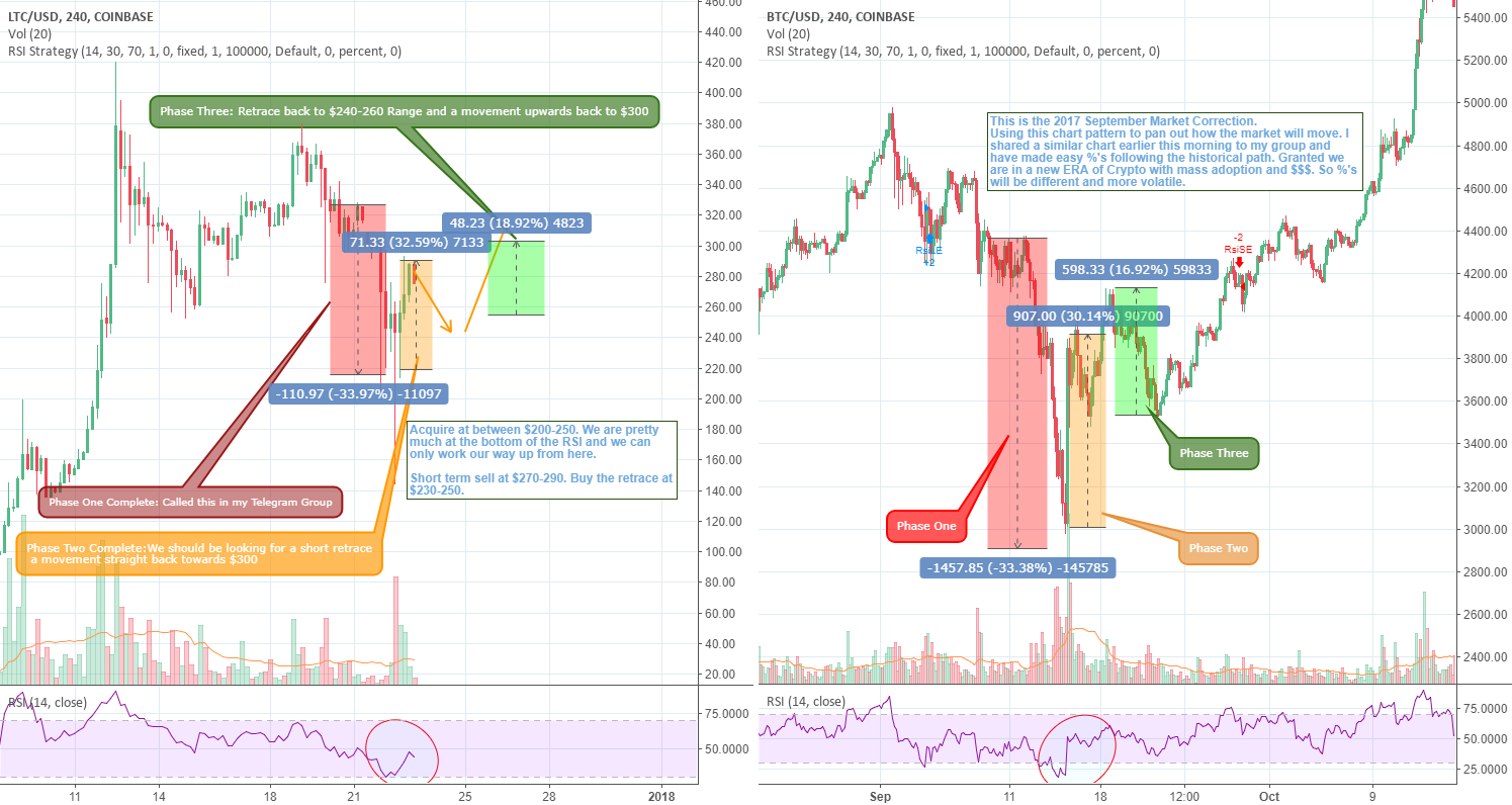 LTC Market Corrected. Where to go from here and how to make $$$