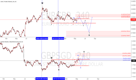 GBPSGD: EURGBP correlation GBPSGD Elliot wave analysis