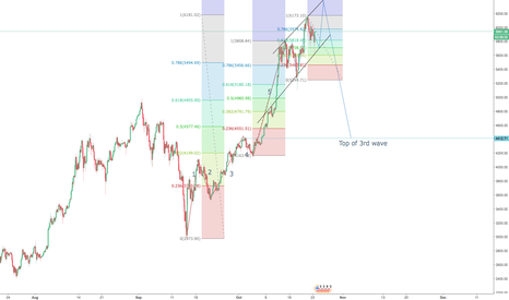 BTCUSD: BTC/USD - 5th wave extension - correction to 3rd wave top