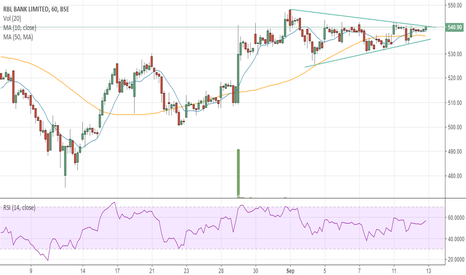 RBLBANK: #RBLBANK - Symmetrical Triangle on Hourly Chart