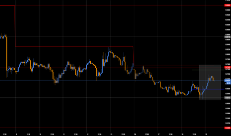 EURUSD: Daily zone and levels to keep an eye on and trade today