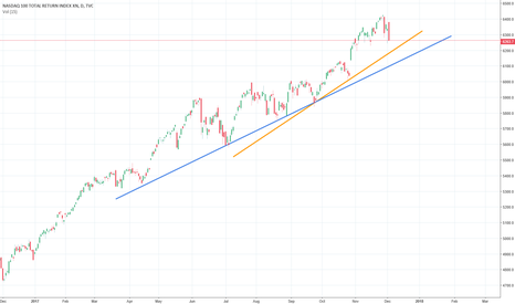 NDX: NDX: Nasdaq 100 Short Term