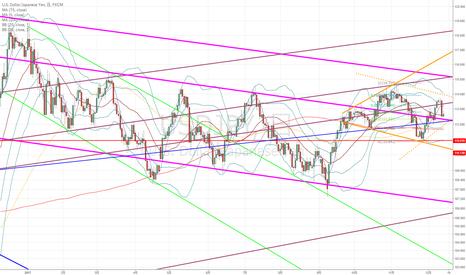 USDJPY: ドル円:昨日の下落の勢いを引き継いで25日平均線を下抜けることができるか??