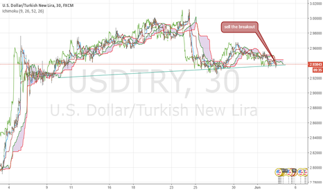 USDTRY: sell USDTRY if good breakout!