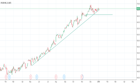 XYL: catching the trend on XYL