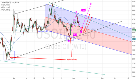 USOIL: WTI Looking for sellers failure