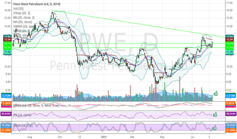 PWE: PWE - Bull flag breakout Friday w/expanding volume.
