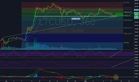 LTCUSD: LTC bouncing off trendline getting ready for a run