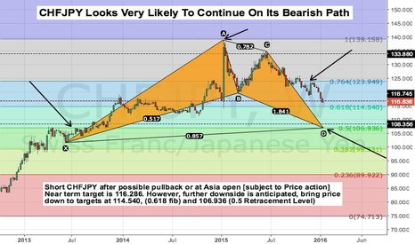 CHFJPY: CHFJPY Looks Very Likely To Continue On Its Bearish Path