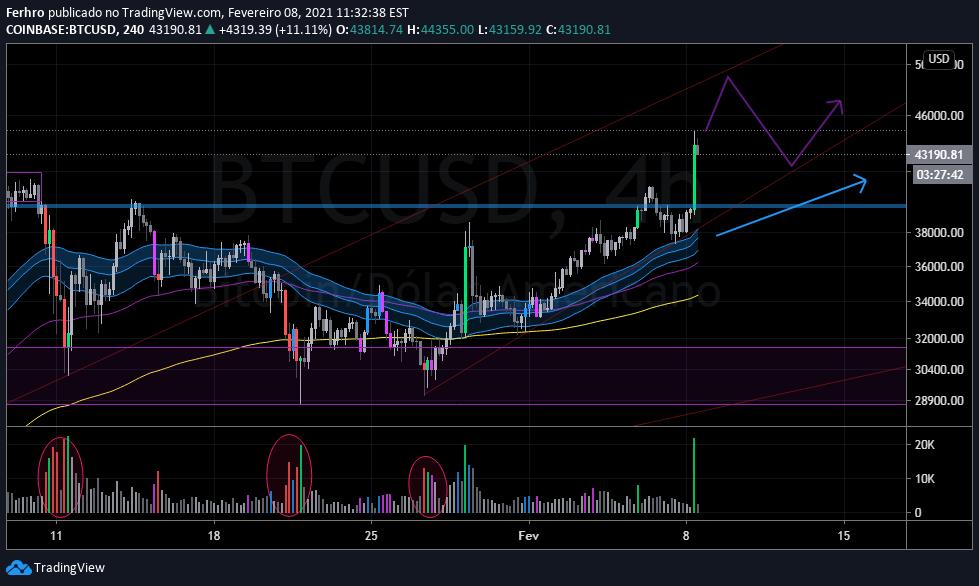 bitcoin coinbase tradingview)