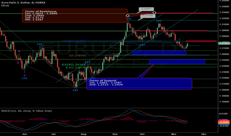 EURUSD:  Zones of Support and Resistance: Update 11/15/2012