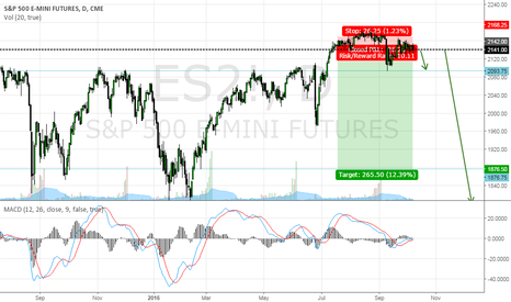 ES2!: ES SHORT RANGE EXPANSION ON THE DAILY CHART