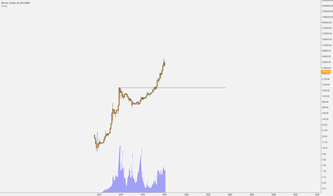 BTCUSD: don't tell me that i didn't warn you :)