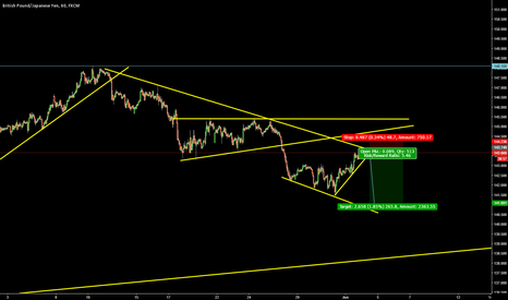 GBPJPY: open sell