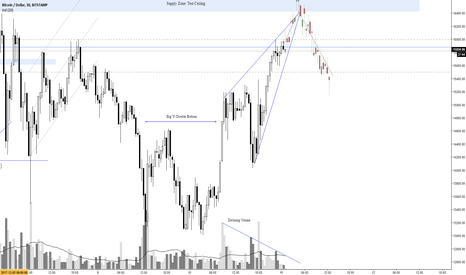 BTCUSD: Long into the Ceiling then Short for the pivot   Andrew Aponas