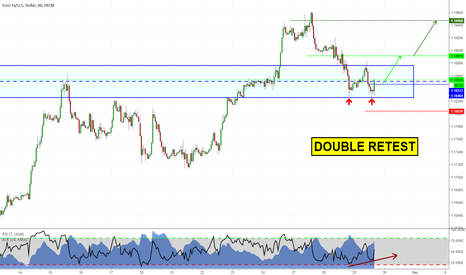 EURUSD: Double bottom on EURUSD. Long opportunity?