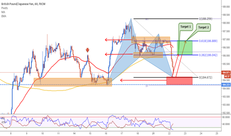 GBPJPY: GBPJPY: The Bat is Ready
