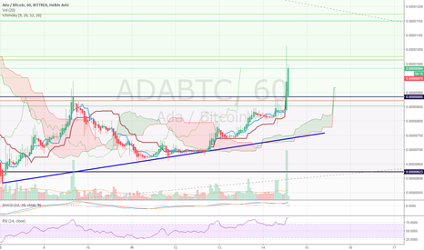 ADABTC: $ADA before breaking out, is this the moment?