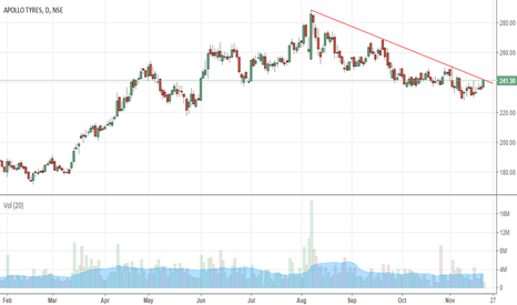 APOLLOTYRE: will stock give upward breakout