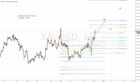 XAUUSD: XAUUSD- Trend Direction Changed