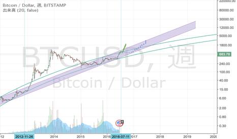 BTCUSD: Bitcoin値動き予測