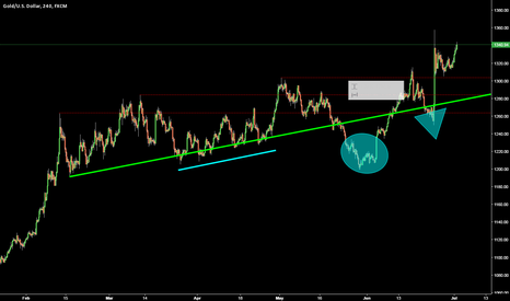 XAUUSD: Gold @ Current Technical Scenario (4H)