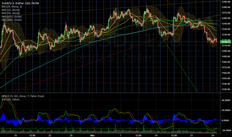 XAUUSD: Gold outlook or coming week