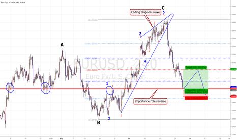 EURUSD: EUR/USD Short-term Chance.